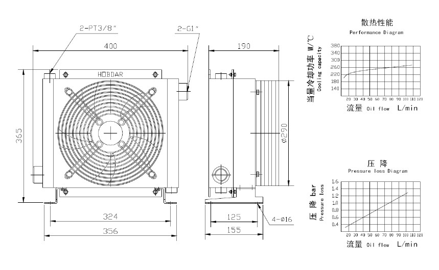 Electric motor hydraulic oil cooler size